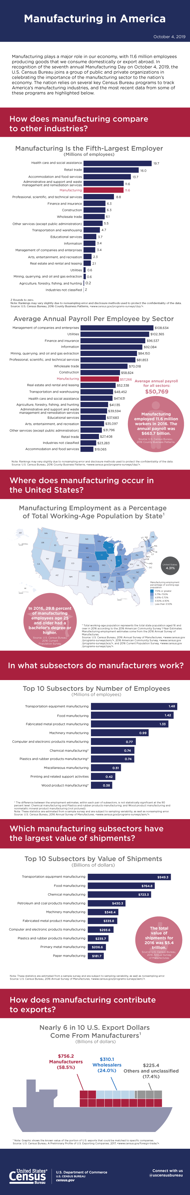 Census Manufacturing Infographic